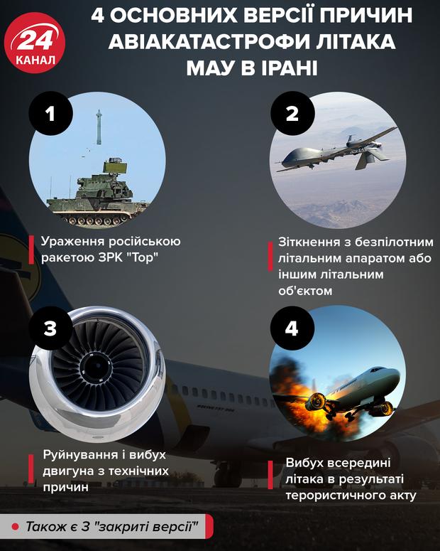 Основні версії причин авіакатастрофи літака МАУ
