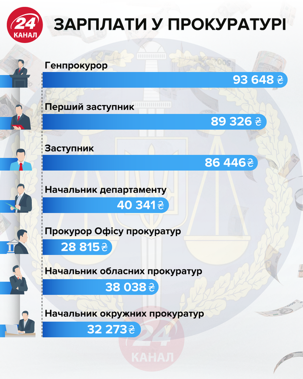 зарплаты в прокуратуре инфографика 24 канал