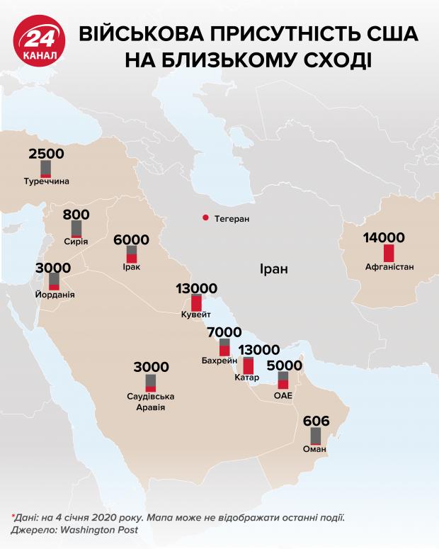 Военное присутствие США на Ближнем Востоке