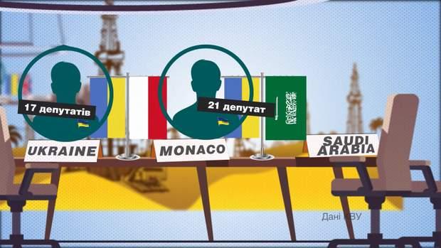 монако оае саудівська аравія україна