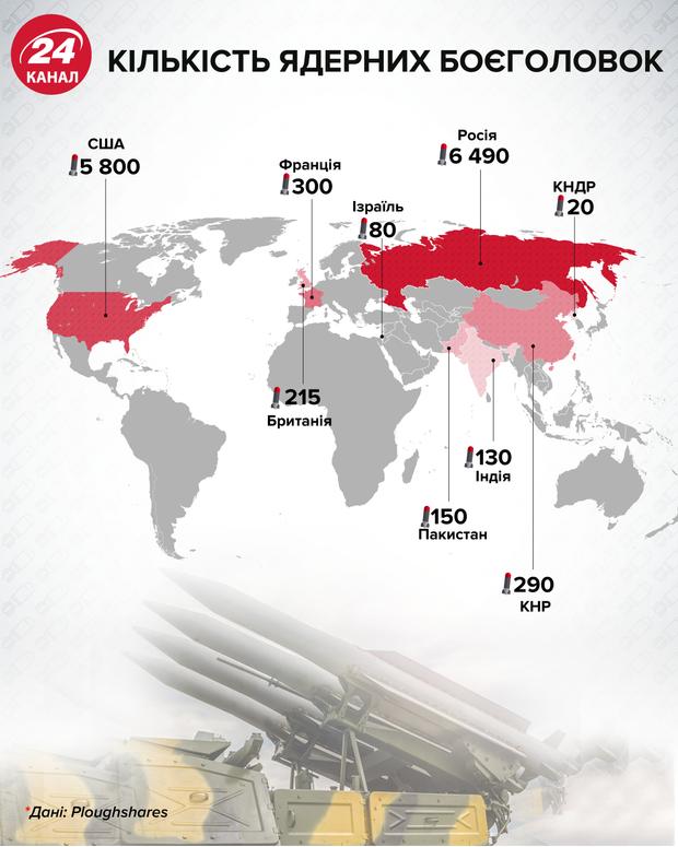 Кількість ядерних боєголовок Інфографіка 24 канал