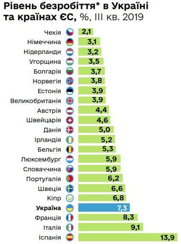 безробіття україна статистика