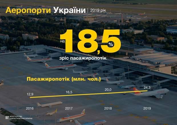 аеропорти пасажиропотік