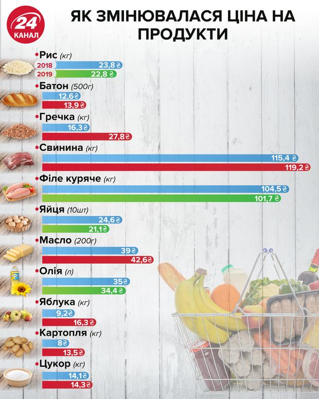 Які продукти стали дорожчі, а які дешевші: інфографіка