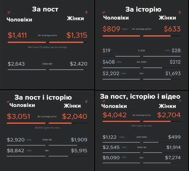 Гроші за рекламу в інстаграм