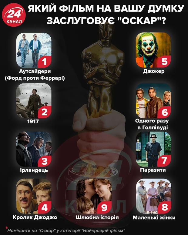 Номінанти на Оскар 2020
