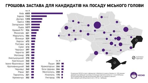 місцеві вибори, застави кандидатів