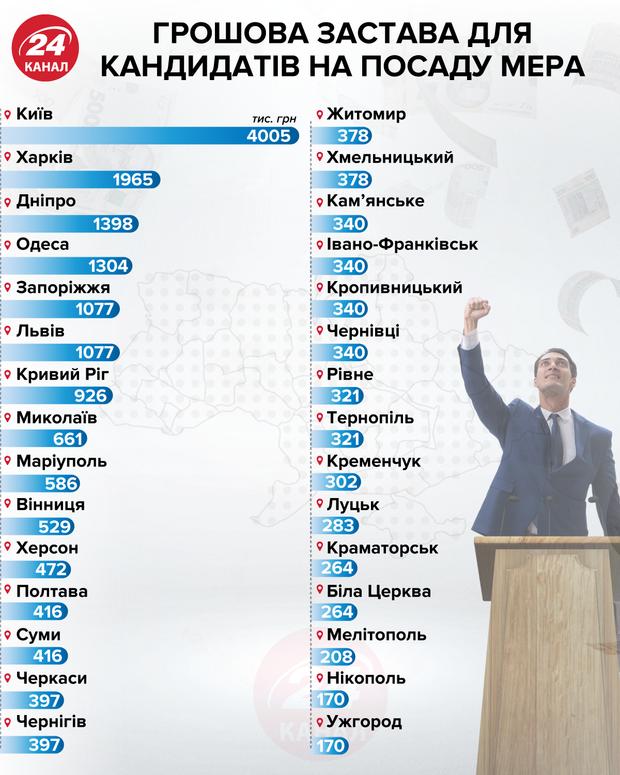 Грошова застава для кандидатів на посаду мера інфографіка 24 канал
