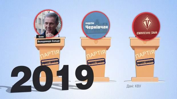 Політичні партії
