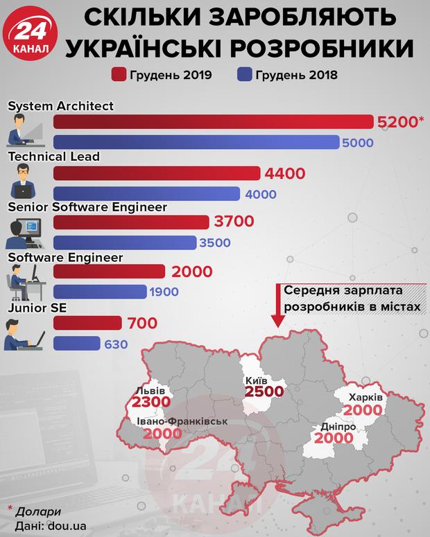 Скільки заробили українські розробники у грудні