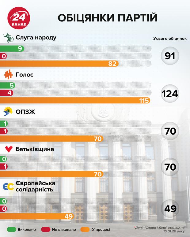 Обіцянки партій інфографіка 24 канал