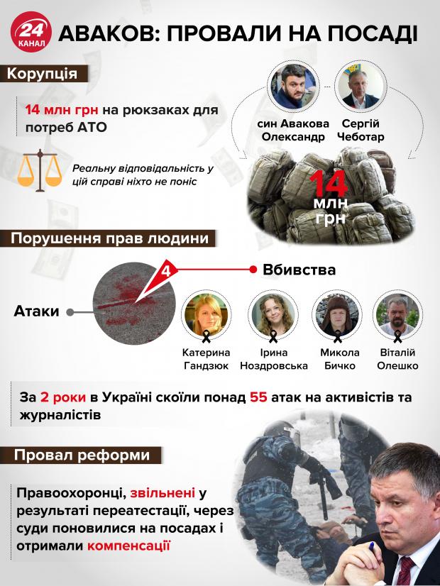 арсен аваков, мвс україни, провали авакова на посаді глави мвс