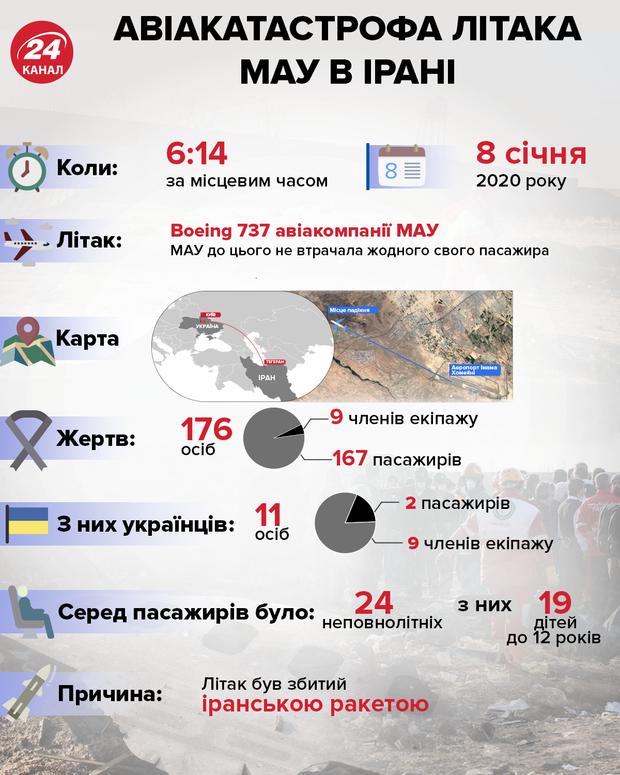 МАУ, Іран, авіакатастрофа українського літака