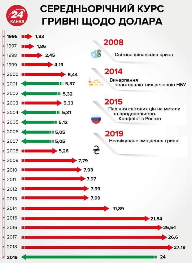 Середньорічний курс гривні з 1996 року