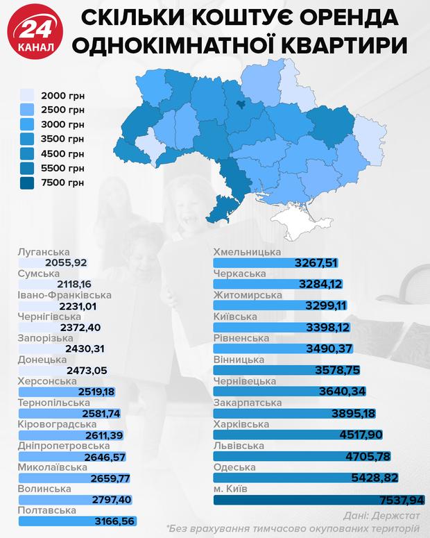 Сколько стоит аренда однокомнатной квартиры инфографика 24 канал