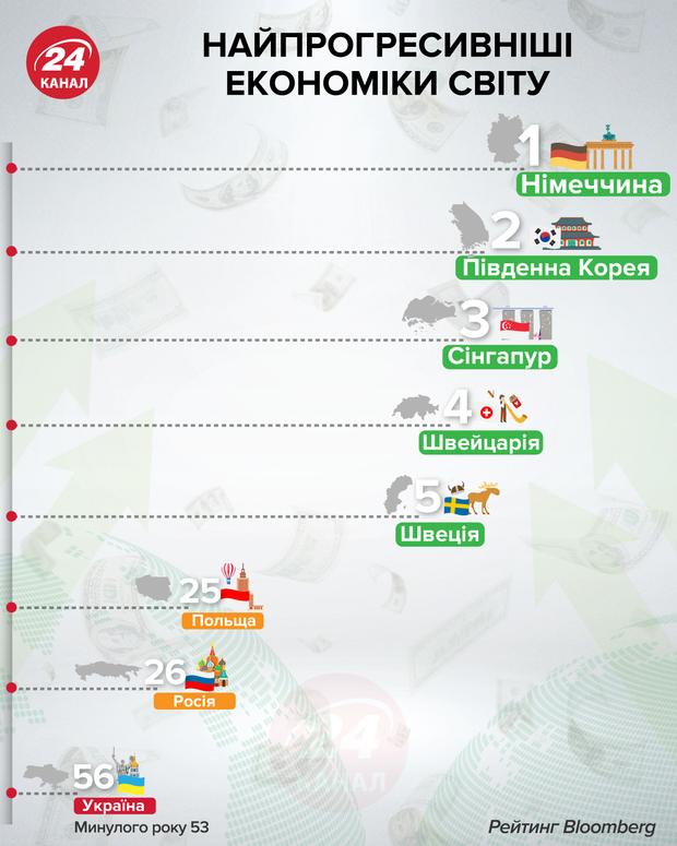 Найпрогресивніші економіки світу інфографіка 24 канал