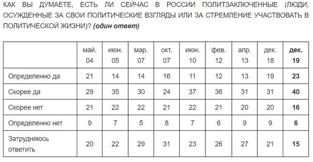 опитування росія політв'язні 2020