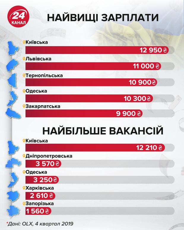 Найвищі зарплати інфографіка 24 каналу