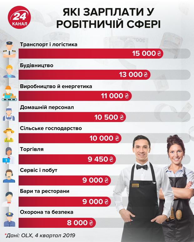 Какие зарплаты в робочих сферах инфографика 24 канал
