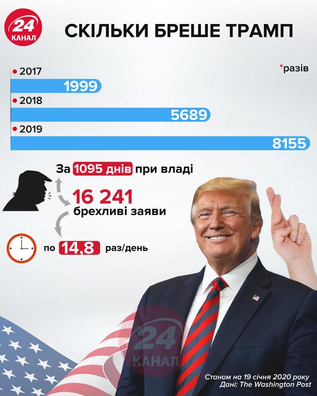 Сколько лжет Трамп инфографика 24 канала