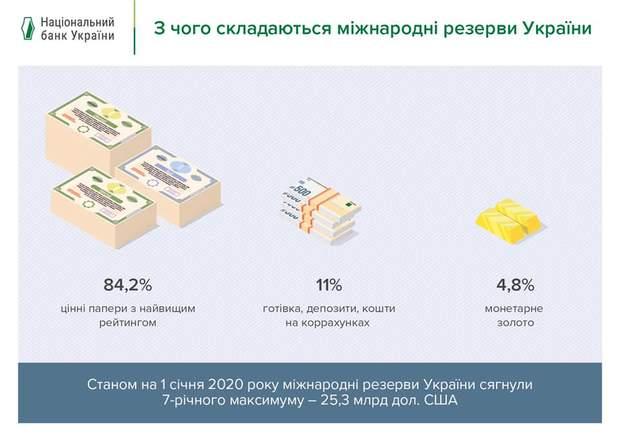 золотовалютні резерви України, структура державних резервів