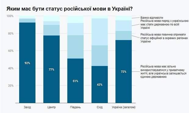 опитування інфографіка