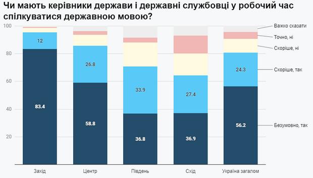 чи повинні політики говорити українською, дослідження