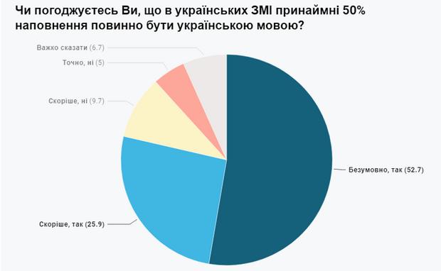 чи повинні ЗМІ писати і говорити українською