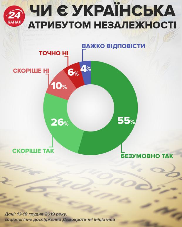 Чи є українська мова атрибутом незалежності інфографіка 24 канал