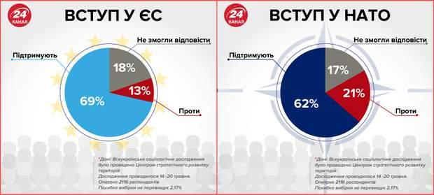 Вступ України в ЄС і НАТО, що думають українці