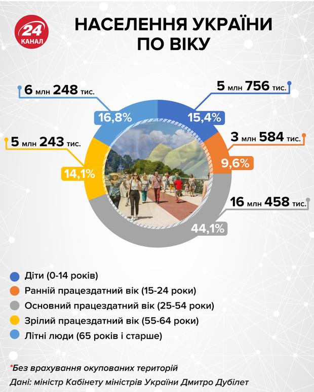 Население Украины по возрасту  Инфографика 24 канала