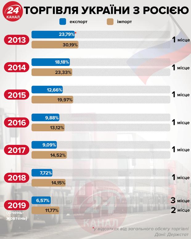 Торгівля України з Росією