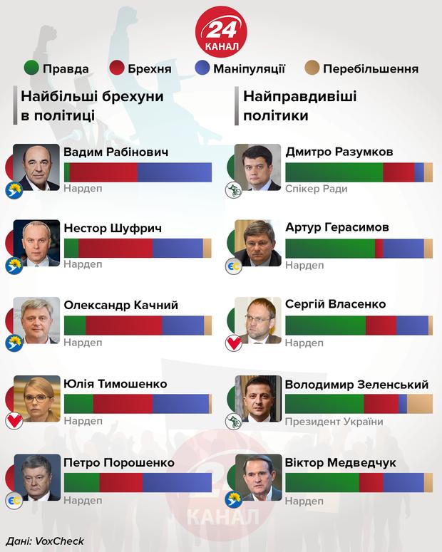 Найбільші брехуни і маніпулятори в політиці інфографіка 24 канал