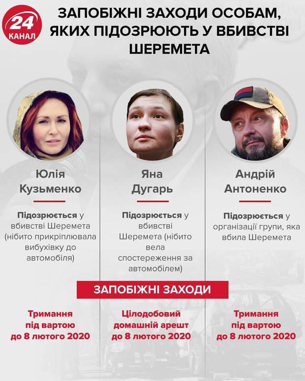 вбивство Павла Шеремета, Дугарь, Антоненко, Кузьменко