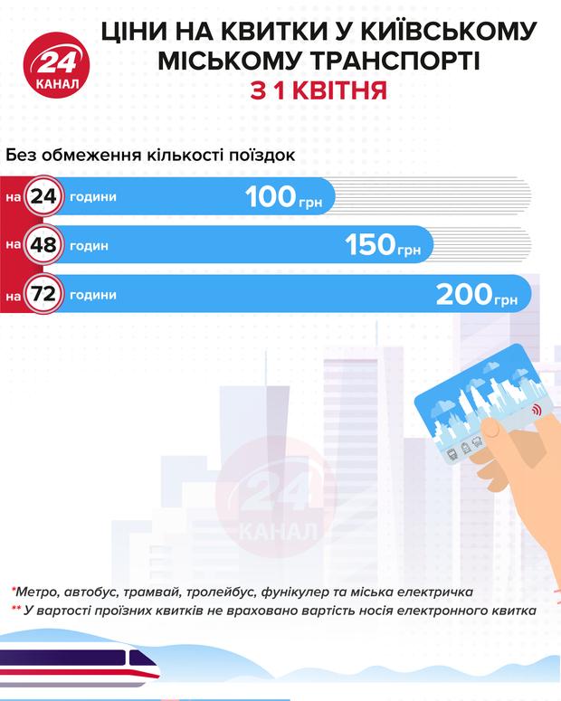 Цены на билеты в городском транспорте Киева Инфографика 24 канала