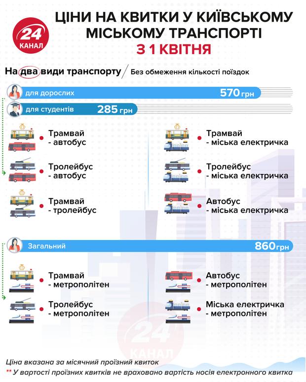 Стоимость проездного на два вида транспорта  Инфографика 24 канала