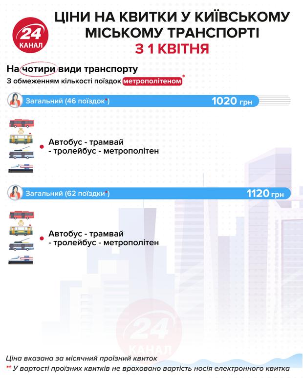 Стоимость проездного на четыре вида транспорта Инфографика 24 канала