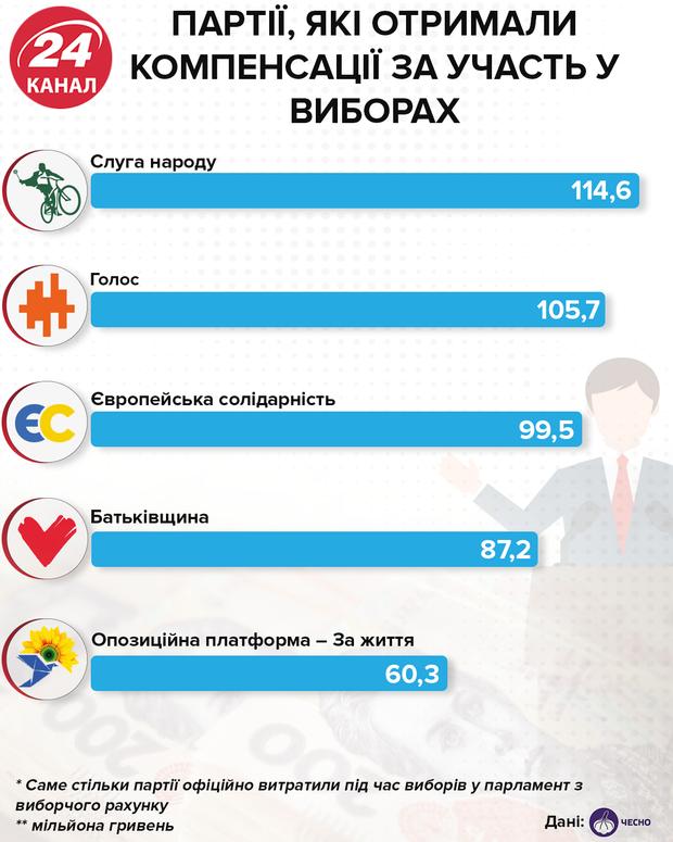 Партії, які отримали компенсації за участь у виборах інфографіка 24 канал