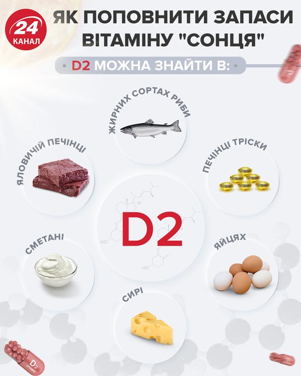 Достаточное количество витамина D помогает пациентам с COVID-19 избежать осложнений и смерти