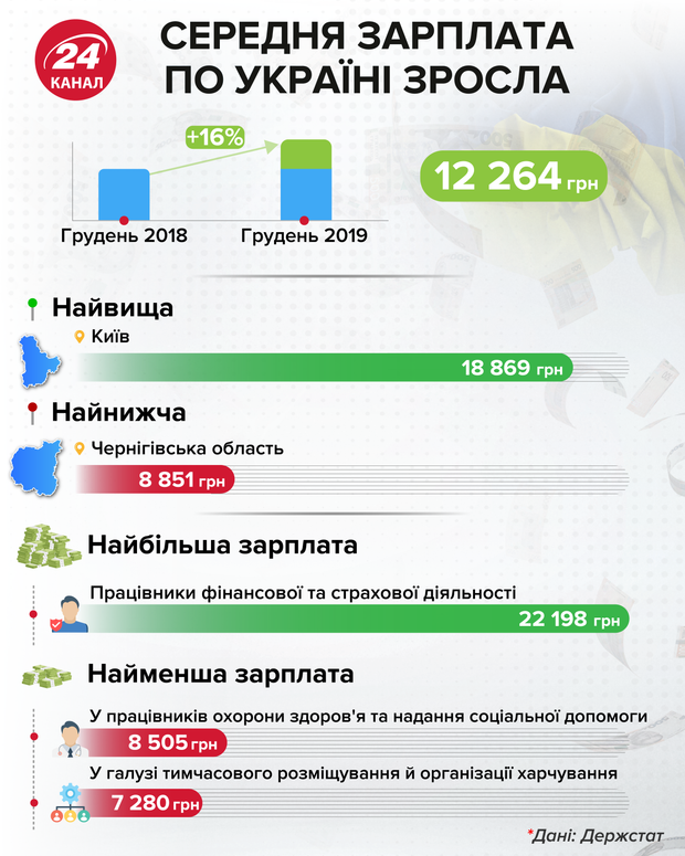 Середня зарплата по Україні зросла / Інфографіка 24 каналу