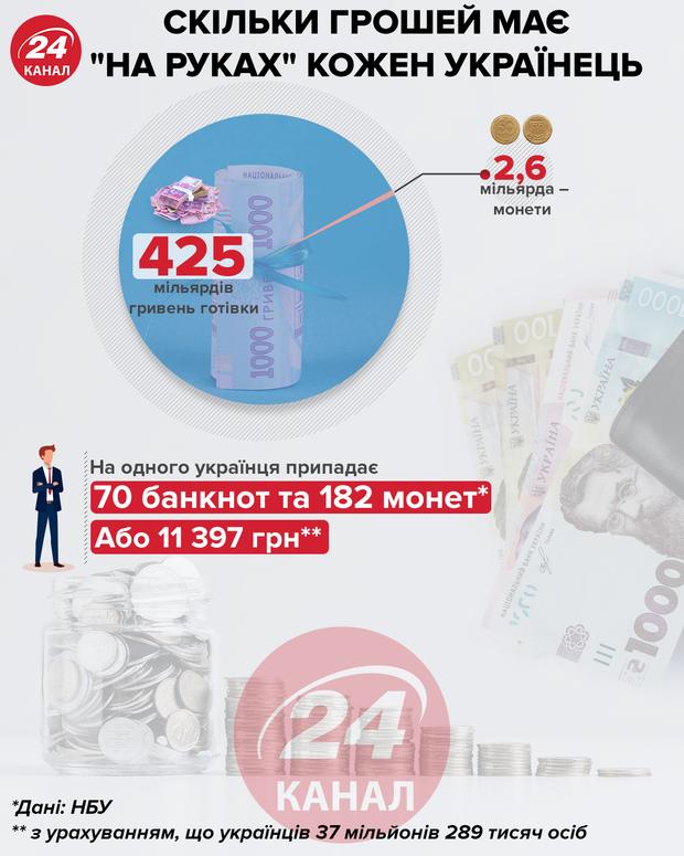 Сколько денег на руках у каждого украинца инфографика 24 канал