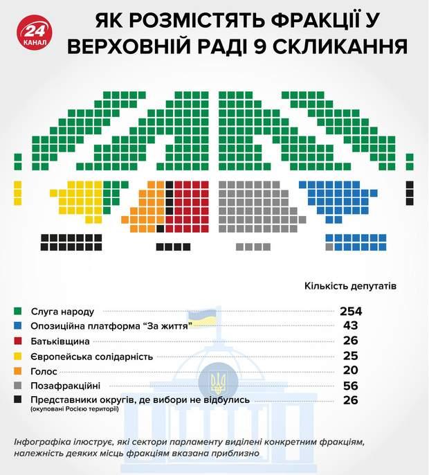 Вибори, Верховна Рада, 8 скликання, результати