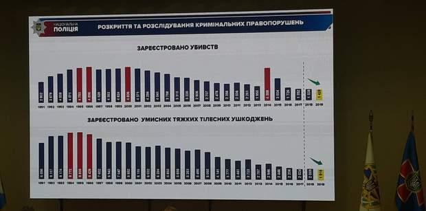 вбивства статистика в Україні