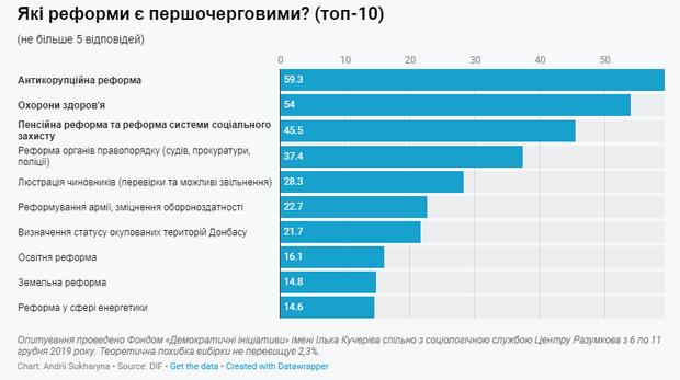 Українці про реформи