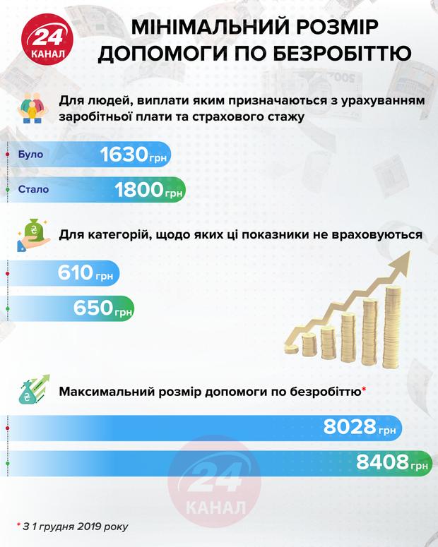 Мінімальний розмір допомоги по безробіттю інфографіка 24 канал