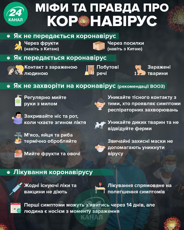Мифы и правда про коронавирус / Картинка 24 канала
