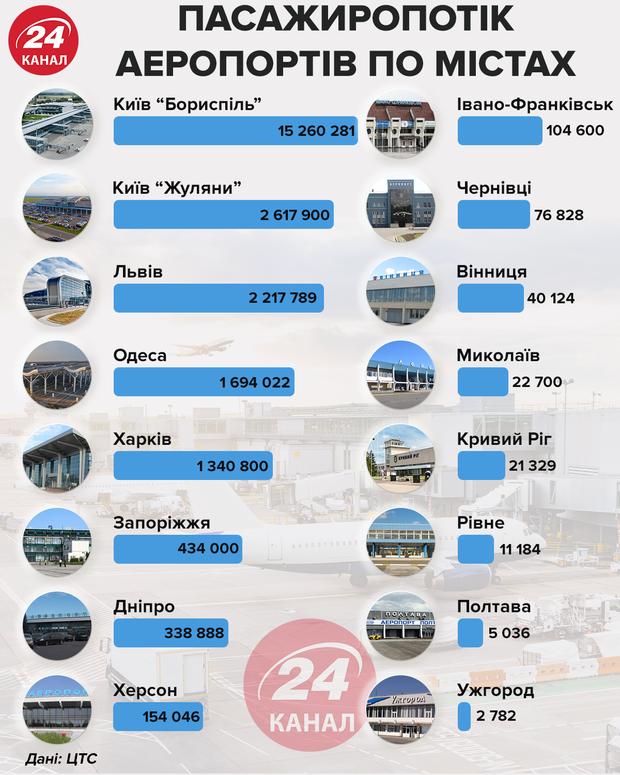 Пасажиропотік аеропортів по містах інфографіка 24 канал