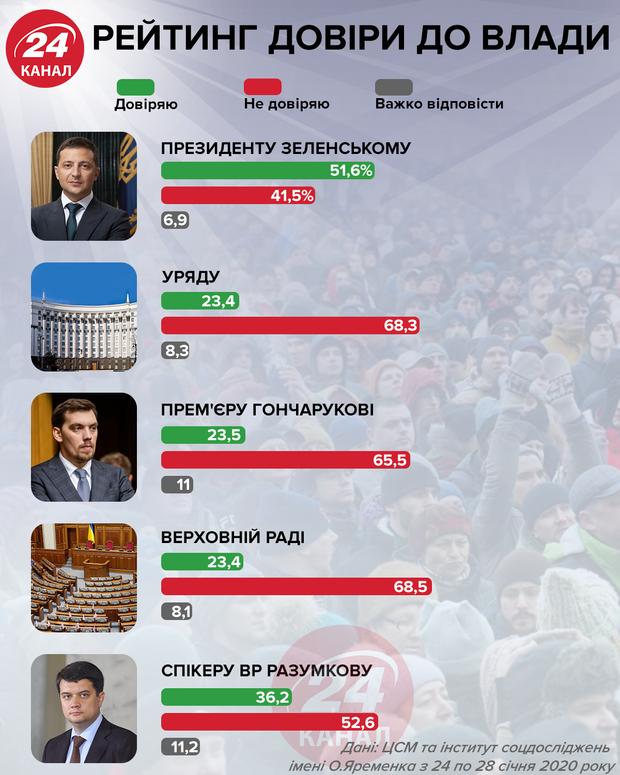 Рейтинг довіри до влади  Інфографіка 24 канал
