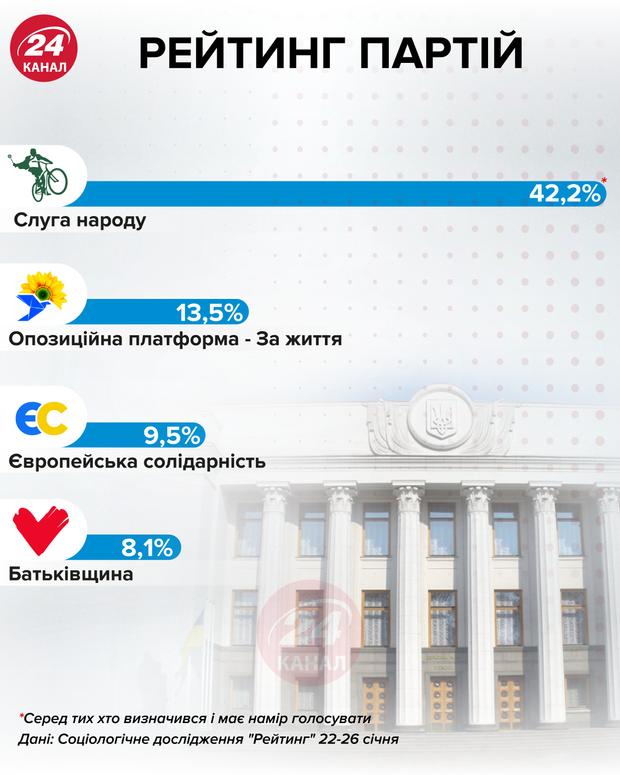 Рейтинг партій інфографіка 24 канал