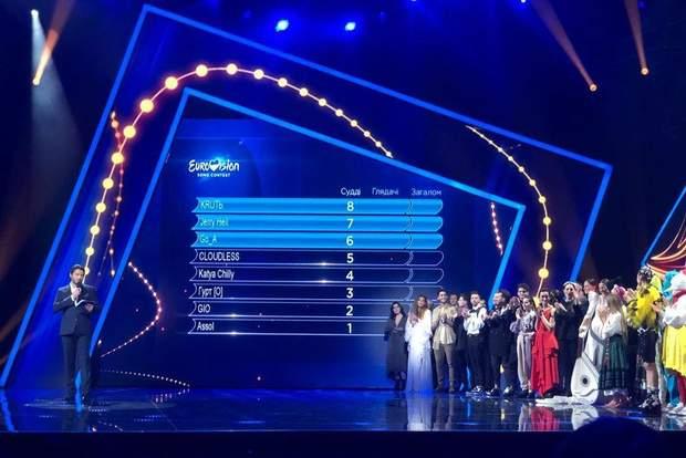 Нацотбор на Евровидение-2020: результаты голосования второго полуфинала